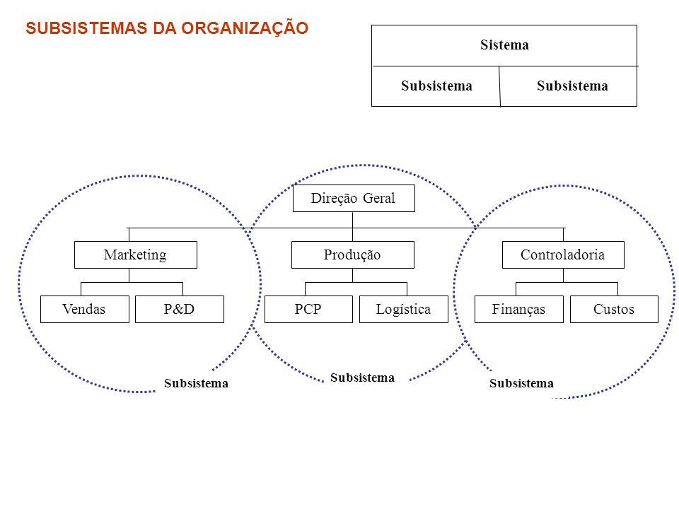 Direção Geral MarketingProduçãoControladoria VendasP&DPCPLogísticaFinançasCustos Subsistema Sistema Subsistema SUBSISTEMAS DA ORGANIZAÇÃO