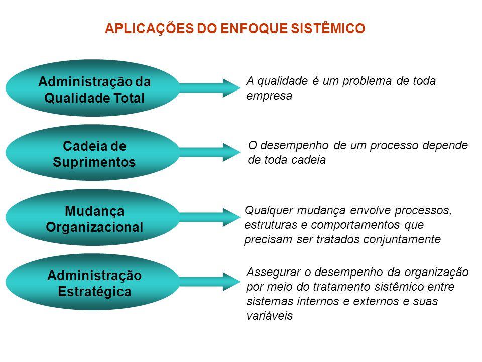 APLICAÇÕES DO ENFOQUE SISTÊMICO Administração da Qualidade Total A qualidade é um problema de toda empresa Cadeia de Suprimentos O desempenho de um pr
