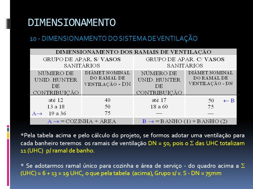 DIMENSIONAMENTO 10 - DIMENSIONAMENTO DO SISTEMA DE VENTILAÇÃO *Pela tabela acima e pelo cálculo do projeto, se formos adotar uma ventilação para cada banheiro teremos os ramais de ventilação DN = 50, pois o  das UHC totalizam 11 (UHC) p/ ramal de banho.