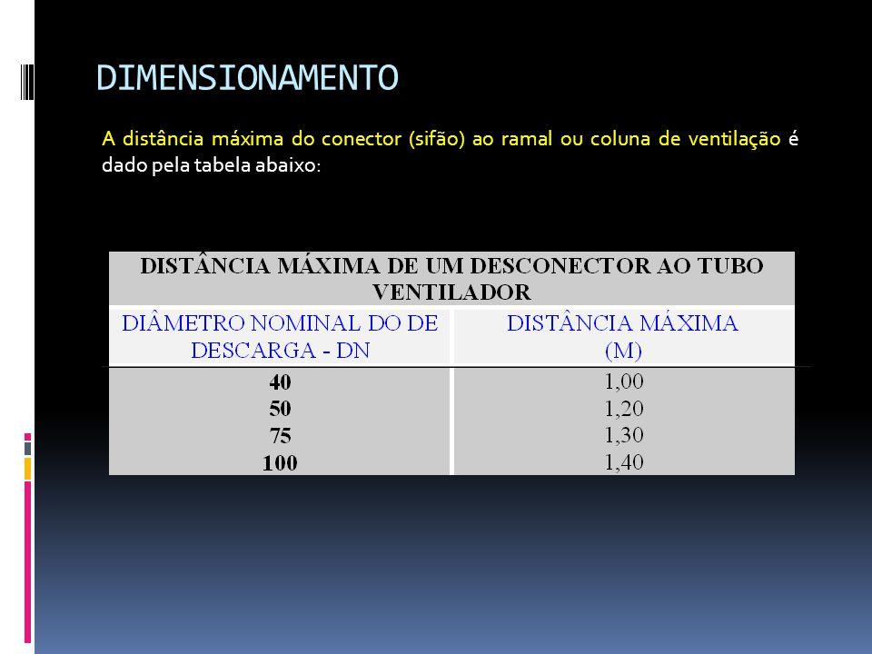 DIMENSIONAMENTO A distância máxima do conector (sifão) ao ramal ou coluna de ventilação é dado pela tabela abaixo: