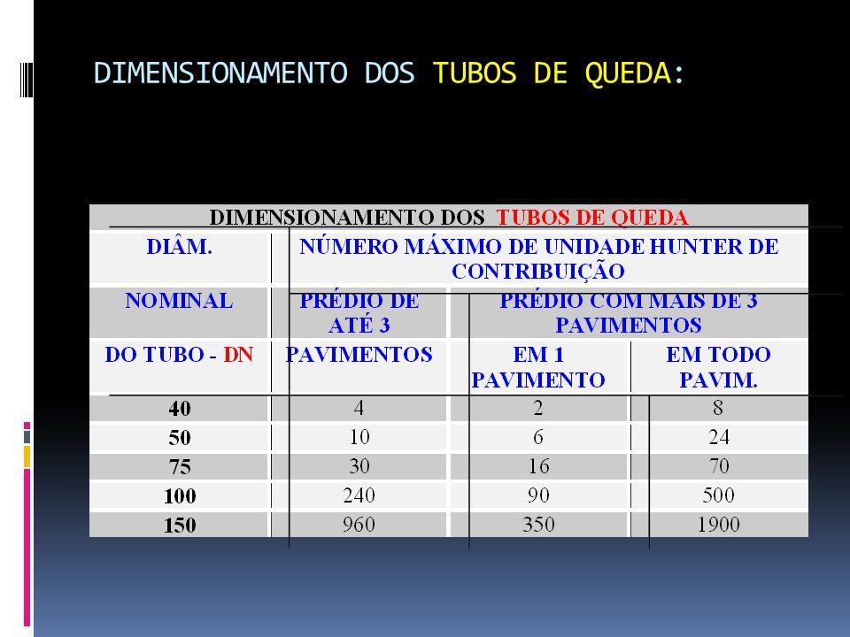 DIMENSIONAMENTO DOS TUBOS DE QUEDA: