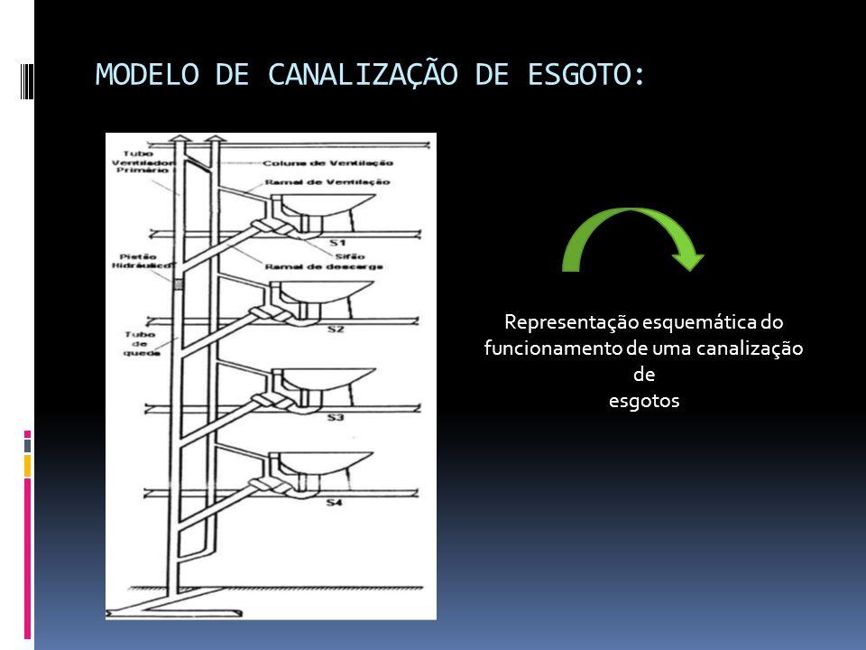 MODELO DE CANALIZAÇÃO DE ESGOTO: Representação esquemática do funcionamento de uma canalização de esgotos
