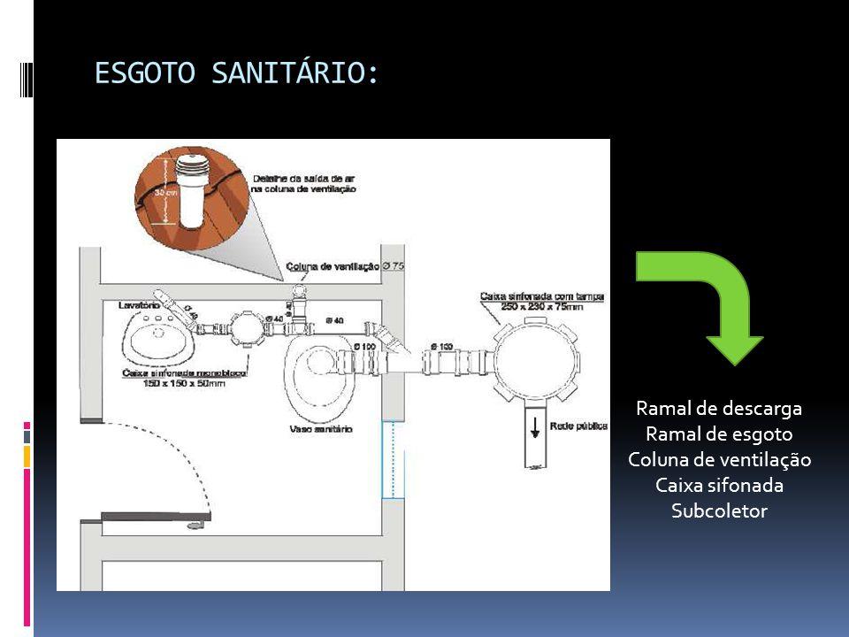 ESGOTO SANITÁRIO: Ramal de descarga Ramal de esgoto Coluna de ventilação Caixa sifonada Subcoletor