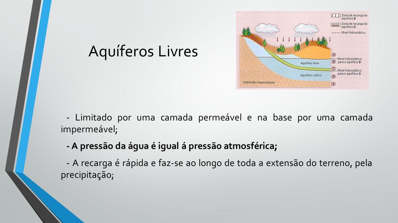 Aquíferos Livres - Limitado por uma camada permeável e na base por uma camada impermeável; - A pressão da água é igual á pressão atmosférica; - A reca