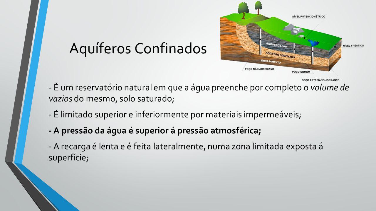 Aquíferos Confinados - É um reservatório natural em que a água preenche por completo o volume de vazios do mesmo, solo saturado; - É limitado superior