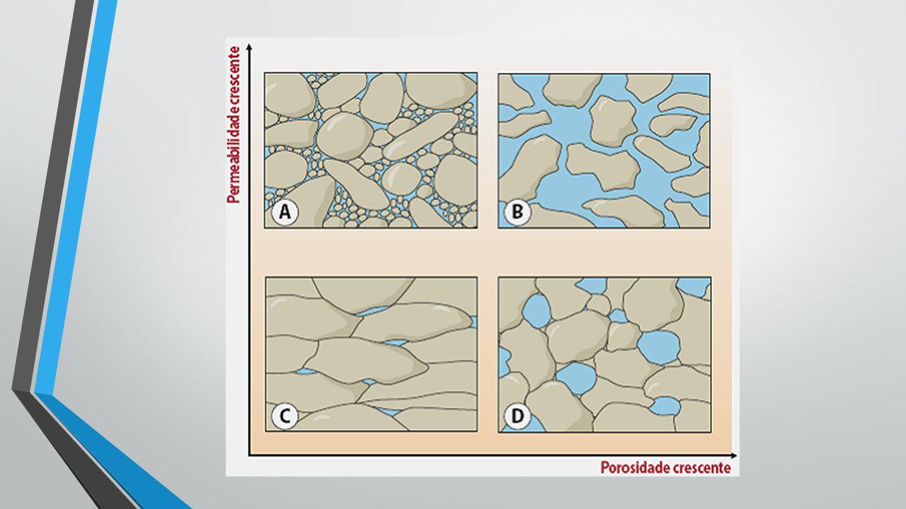 Tipos de aquíferos Porosos- As formações podem ser detríticas (Ex: areia), e por vezes consolidada com um cimento (Ex: arenitos).