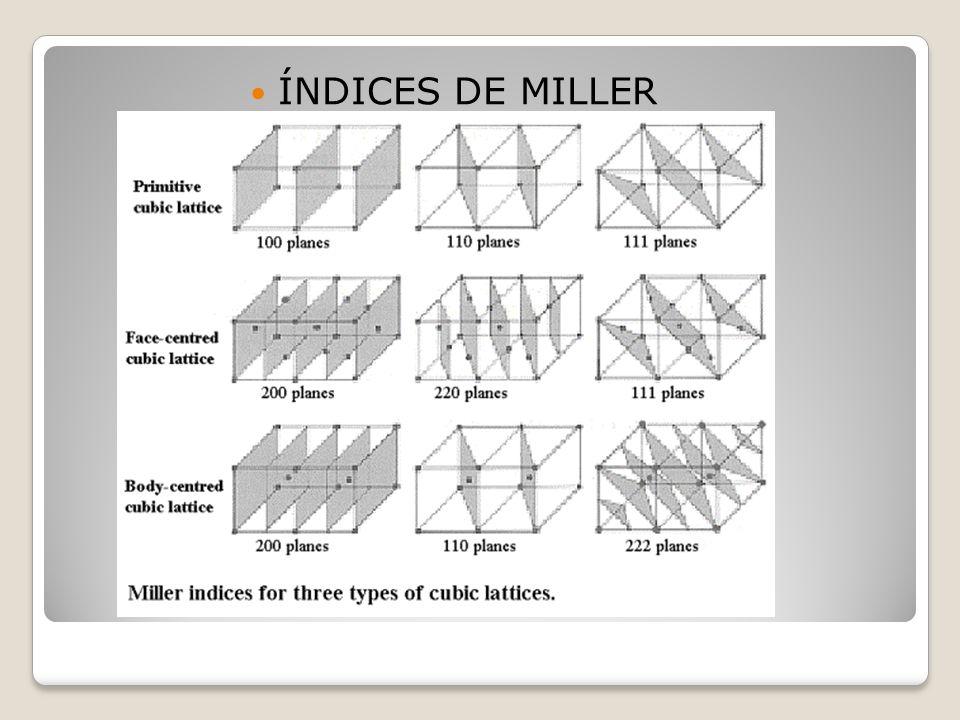 ÍNDICES DE MILLER