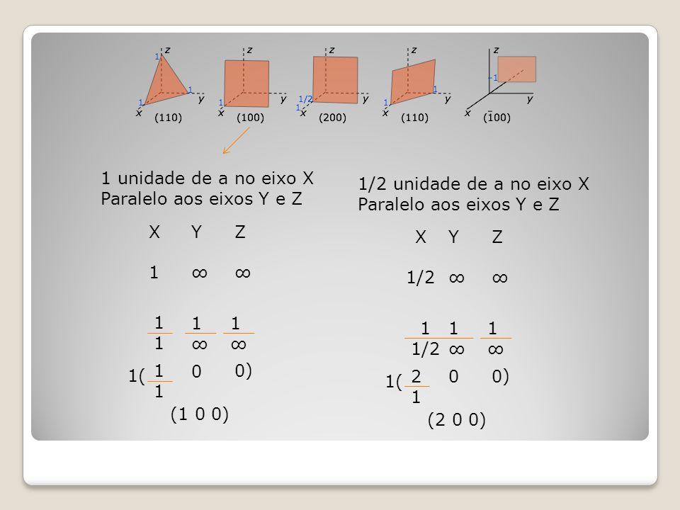 X1X1 Y∞Y∞ Z∞Z∞ 1 unidade de a no eixo X Paralelo aos eixos Y e Z 1111 1∞1∞ 1∞1∞ 1111 0 0 1( ) (1 0 0) X 1/2 Y∞Y∞ Z∞Z∞ 1/2 unidade de a no eixo X Paral