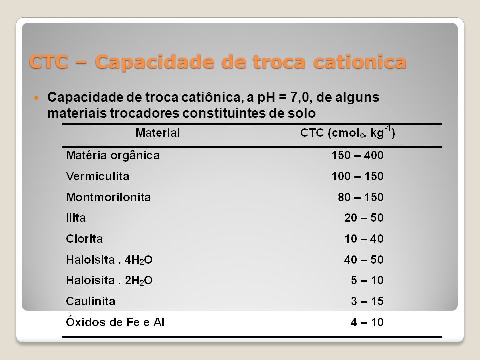 CTC – Capacidade de troca cationica Capacidade de troca catiônica, a pH = 7,0, de alguns materiais trocadores constituintes de solo