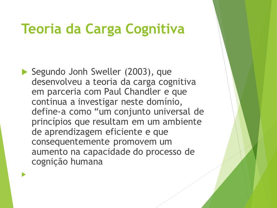 Teoria da Carga Cognitiva  Segundo Jonh Sweller (2003), que desenvolveu a teoria da carga cognitiva em parceria com Paul Chandler e que continua a in