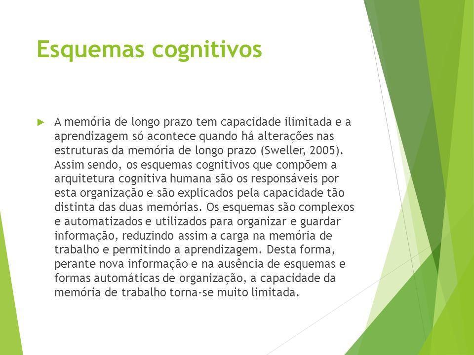 Esquemas cognitivos  A memória de longo prazo tem capacidade ilimitada e a aprendizagem só acontece quando há alterações nas estruturas da memória de