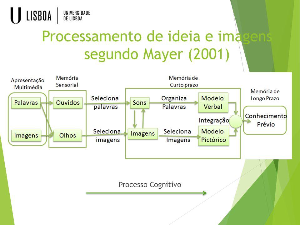Processamento de ideia e imagens segundo Mayer (2001) Processo Cognitivo