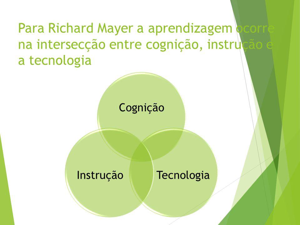 Para Richard Mayer a aprendizagem ocorre na intersecção entre cognição, instrução e a tecnologia Cognição TecnologiaInstrução