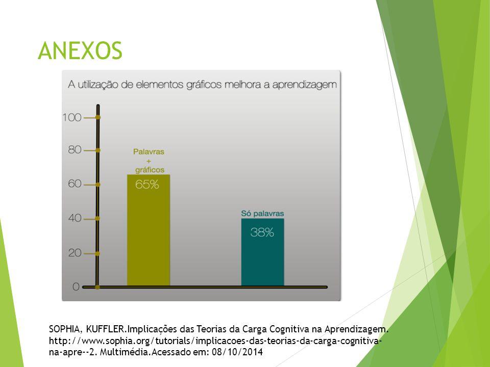 ANEXOS SOPHIA, KUFFLER.Implicações das Teorias da Carga Cognitiva na Aprendizagem. http://www.sophia.org/tutorials/implicacoes-das-teorias-da-carga-co