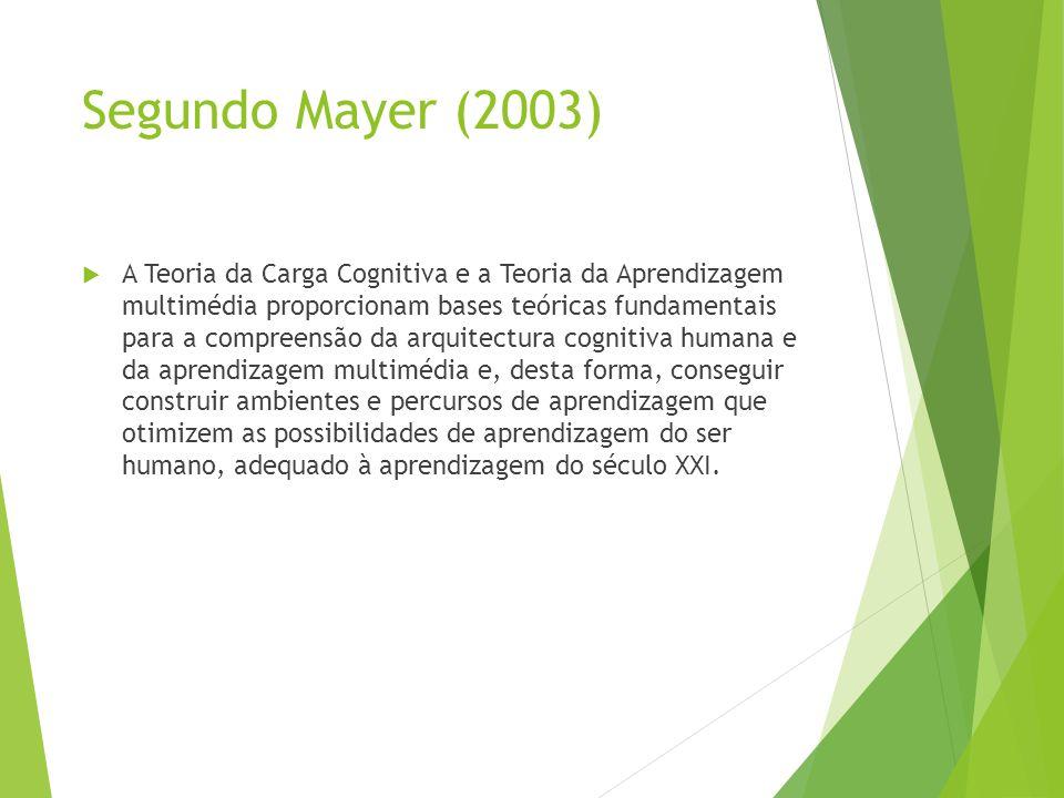Segundo Mayer (2003)  A Teoria da Carga Cognitiva e a Teoria da Aprendizagem multimédia proporcionam bases teóricas fundamentais para a compreensão d