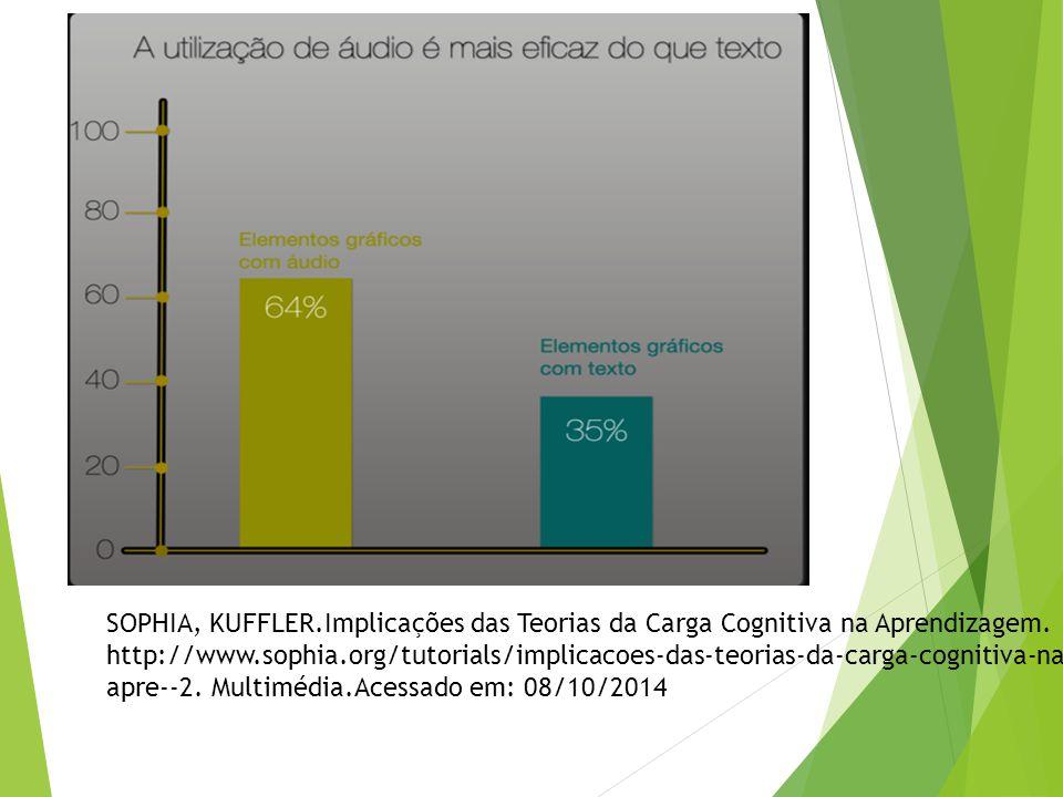 SOPHIA, KUFFLER.Implicações das Teorias da Carga Cognitiva na Aprendizagem. http://www.sophia.org/tutorials/implicacoes-das-teorias-da-carga-cognitiva