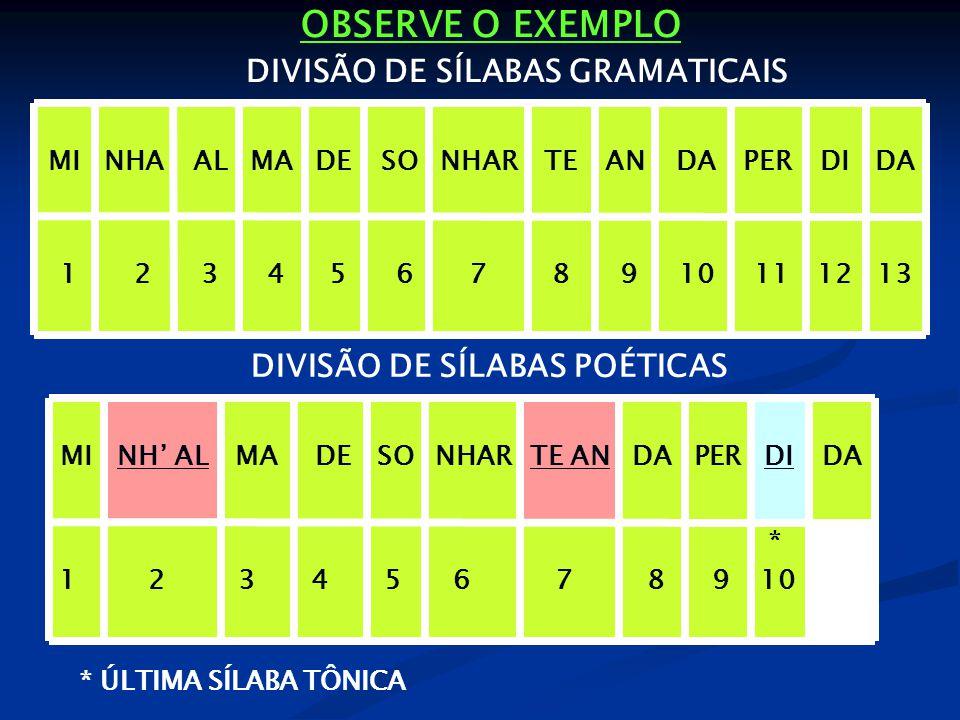 OBSERVE O EXEMPLO 1312 11 10 9 8 7 6 5 4 3 2 1 DADIPER DAANTENHAR SODEMA ALNHAMI DA * 10 DI 9 PER 8 DA 7 TE AN 6 NHAR 5 SO 4 DE 3 MA 2 NH' AL 1 MI * ÚLTIMA SÍLABA TÔNICA DIVISÃO DE SÍLABAS GRAMATICAIS DIVISÃO DE SÍLABAS POÉTICAS