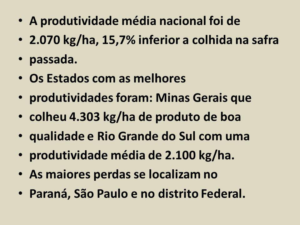 A produtividade média nacional foi de 2.070 kg/ha, 15,7% inferior a colhida na safra passada. Os Estados com as melhores produtividades foram: Minas G
