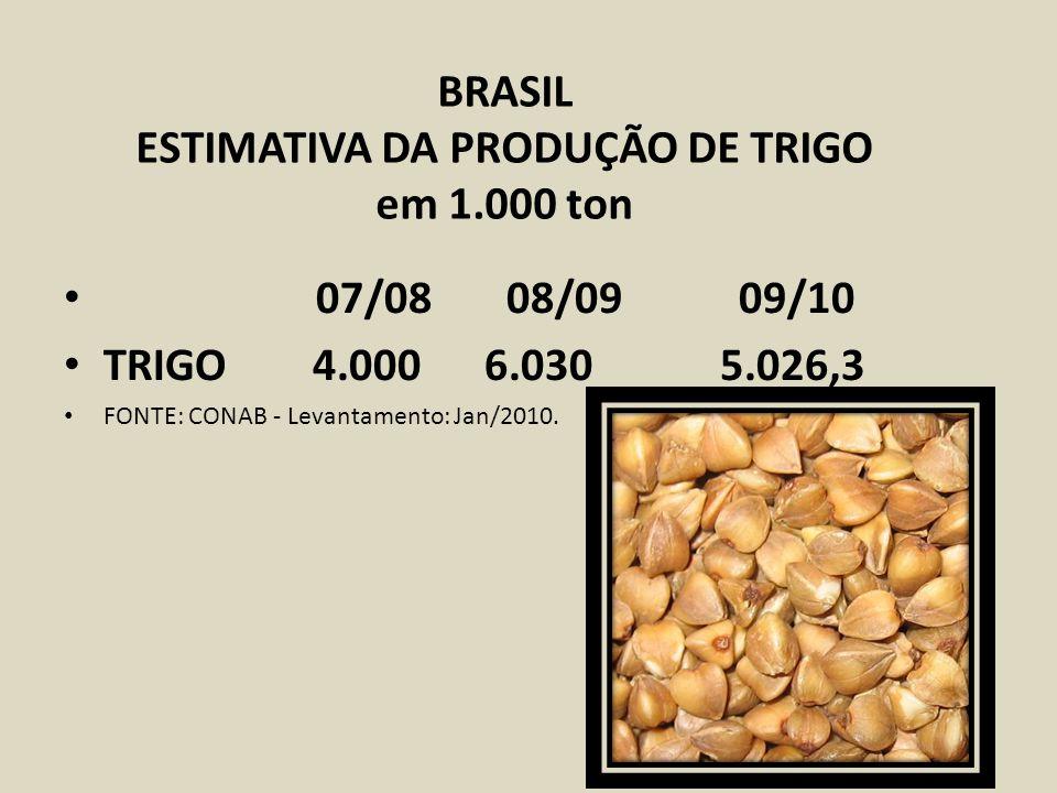 BRASIL ESTIMATIVA DA PRODUÇÃO DE TRIGO em 1.000 ton 07/08 08/09 09/10 TRIGO 4.000 6.030 5.026,3 FONTE: CONAB - Levantamento: Jan/2010.