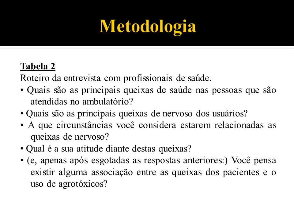 Tabela 2 Roteiro da entrevista com profissionais de saúde. Quais são as principais queixas de saúde nas pessoas que são atendidas no ambulatório? Quai