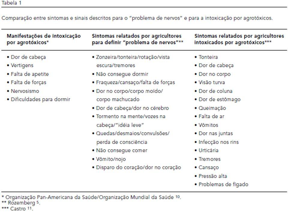 7.Gomes AA, Rozemberg B. Condições de Vida e Saúde Mental na Zona Rural de Nova Friburgo – RJ.