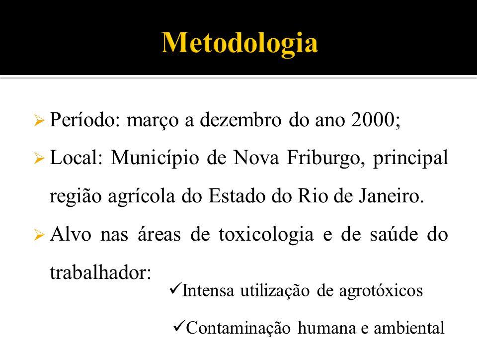  Período: março a dezembro do ano 2000;  Local: Município de Nova Friburgo, principal região agrícola do Estado do Rio de Janeiro.  Alvo nas áreas