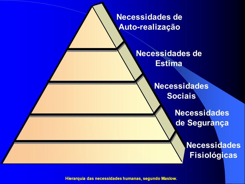 Necessidades de Auto-realização Necessidades de Estima Necessidades Sociais Necessidades de Segurança Necessidades Fisiológicas Hierarquia das necessi