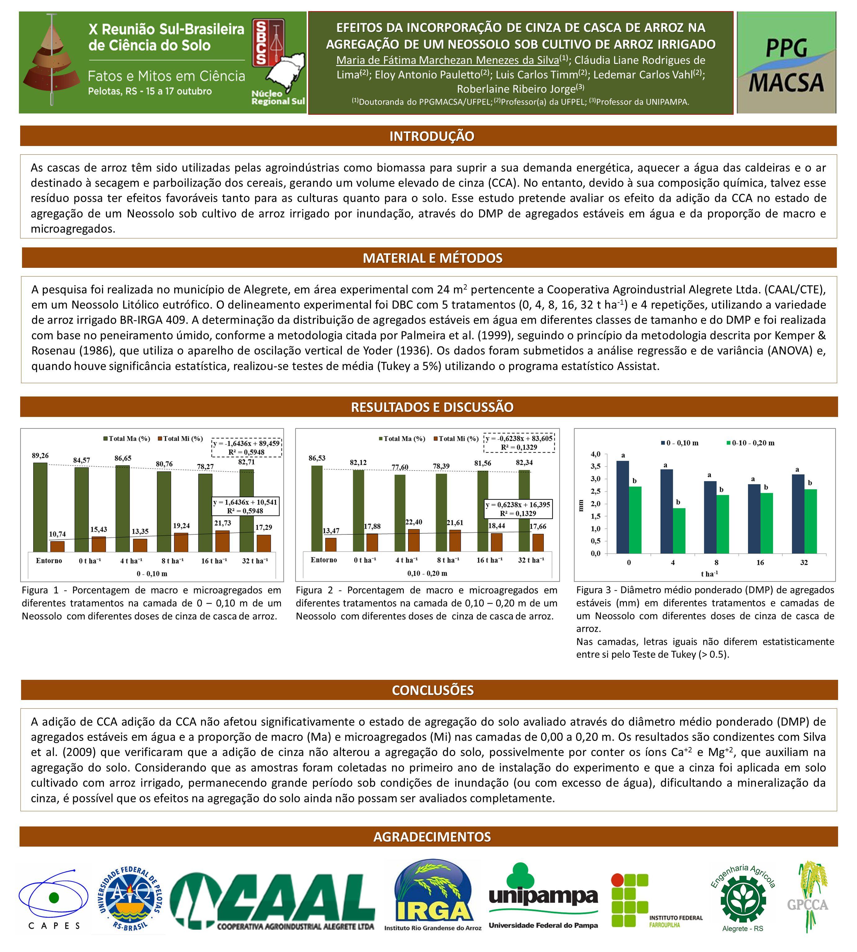 As cascas de arroz têm sido utilizadas pelas agroindústrias como biomassa para suprir a sua demanda energética, aquecer a água das caldeiras e o ar destinado à secagem e parboilização dos cereais, gerando um volume elevado de cinza (CCA).