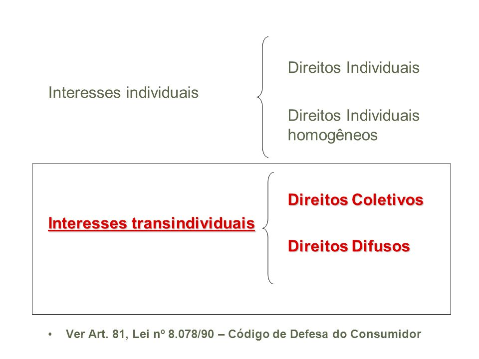 Direitos Individuais Interesses individuais Direitos Individuais homogêneos Direitos Coletivos Interesses transindividuais Direitos Difusos Ver Art.