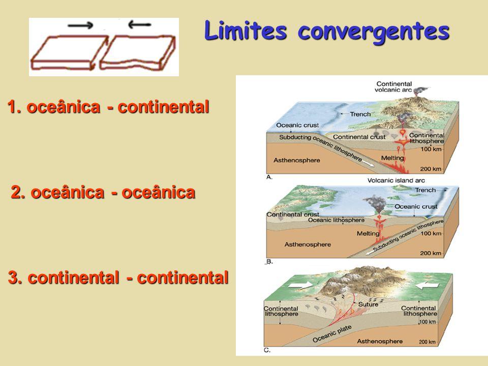 Limites convergentes 3. continental - continental 1. oceânica - continental 2. oceânica - oceânica