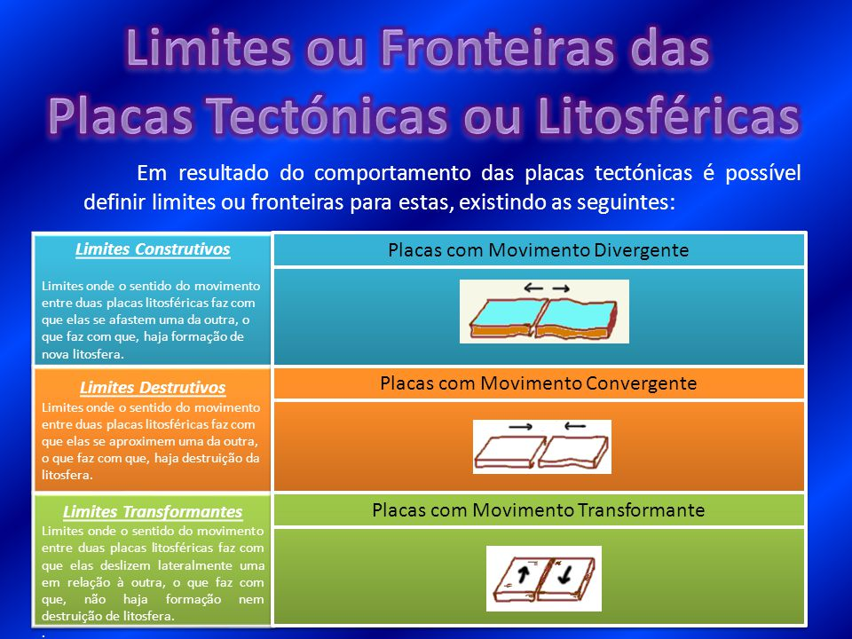 Em resultado do comportamento das placas tectónicas é possível definir limites ou fronteiras para estas, existindo as seguintes: Limites Construtivos