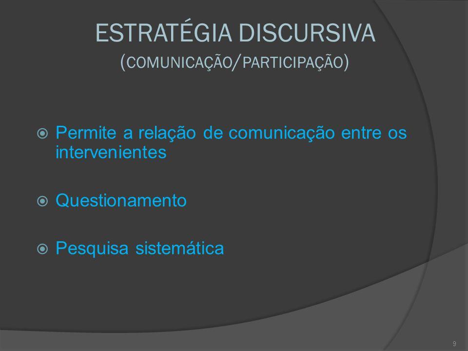 ESTRATÉGIA DISCURSIVA ( COMUNICAÇÃO / PARTICIPAÇÃO )  Permite a relação de comunicação entre os intervenientes  Questionamento  Pesquisa sistemática 9