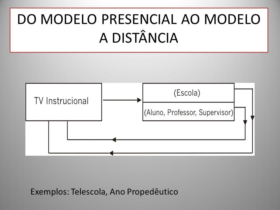 DO MODELO PRESENCIAL AO MODELO A DISTÂNCIA Exemplos: Telescola, Ano Propedêutico