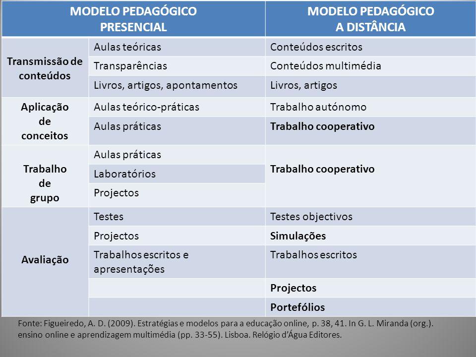 30 MODELO PEDAGÓGICO PRESENCIAL MODELO PEDAGÓGICO A DISTÂNCIA Transmissão de conteúdos Aulas teóricasConteúdos escritos TransparênciasConteúdos multim