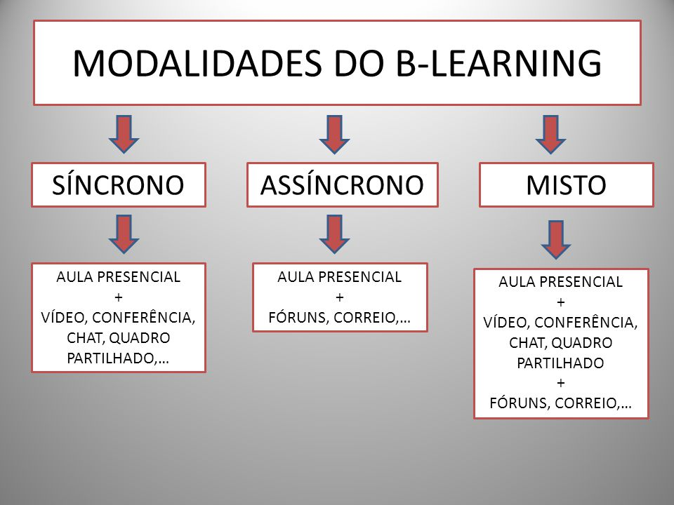 MODALIDADES DO B-LEARNING SÍNCRONOASSÍNCRONOMISTO AULA PRESENCIAL + VÍDEO, CONFERÊNCIA, CHAT, QUADRO PARTILHADO,… AULA PRESENCIAL + FÓRUNS, CORREIO,…