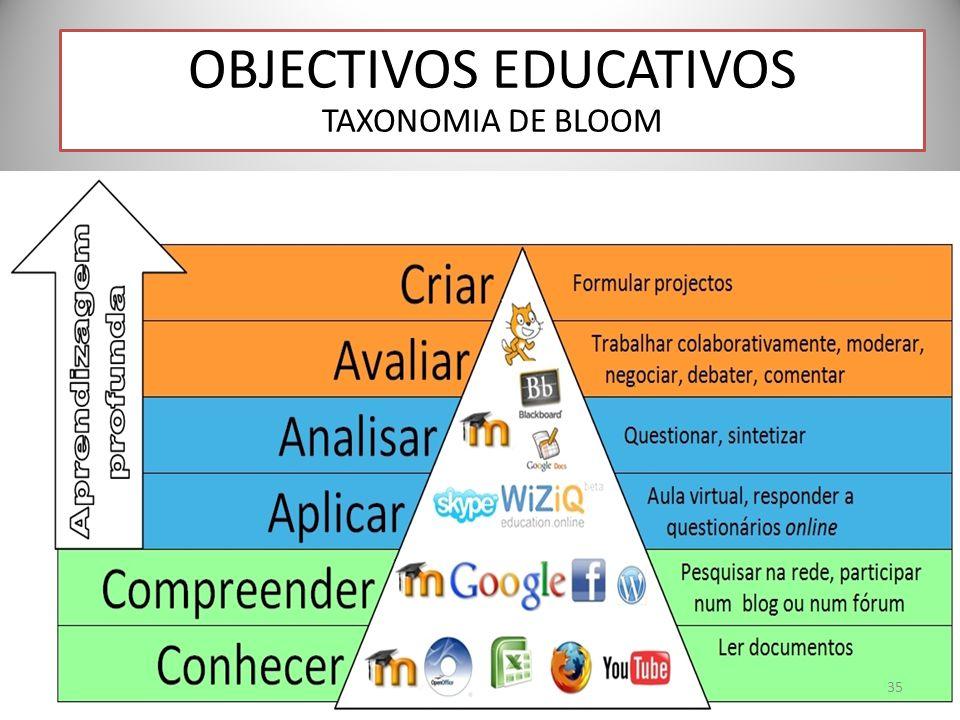 OBJECTIVOS EDUCATIVOS TAXONOMIA DE BLOOM 35