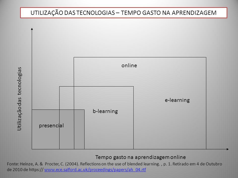online e-learning b-learning Utilização das tecnologias Tempo gasto na aprendizagem online presencial UTILIZAÇÃO DAS TECNOLOGIAS – TEMPO GASTO NA APRE