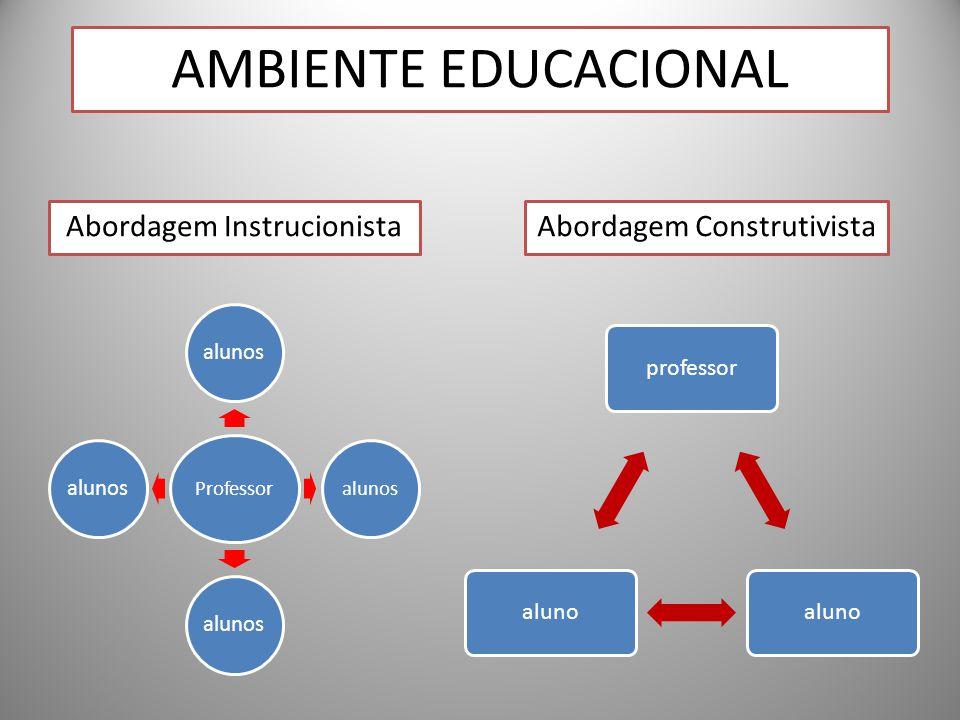 Professor alunos professoraluno AMBIENTE EDUCACIONAL Abordagem InstrucionistaAbordagem Construtivista
