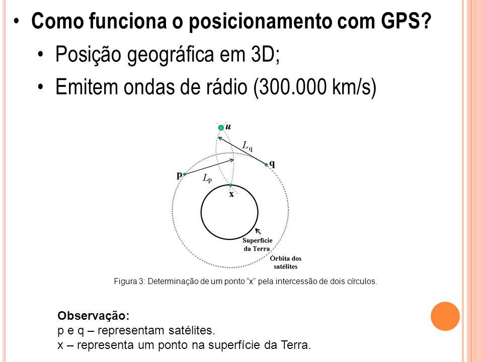 """Como funciona o posicionamento com GPS? Posição geográfica em 3D; Emitem ondas de rádio (300.000 km/s) Figura 3: Determinação de um ponto """"x"""" pela int"""