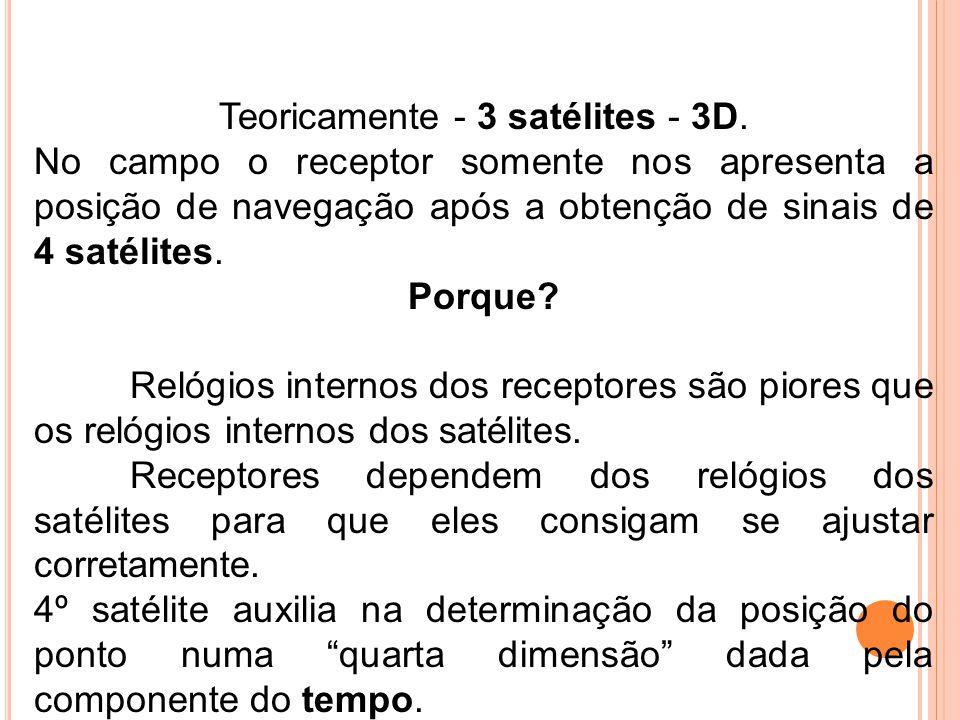 Teoricamente - 3 satélites - 3D. No campo o receptor somente nos apresenta a posição de navegação após a obtenção de sinais de 4 satélites. Porque? Re