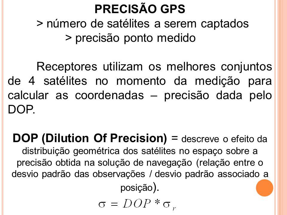 PRECISÃO GPS > número de satélites a serem captados > precisão ponto medido Receptores utilizam os melhores conjuntos de 4 satélites no momento da med