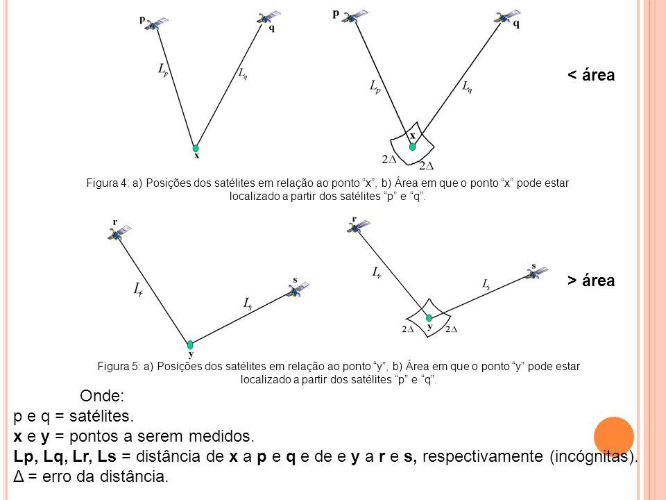 Onde: p e q = satélites. x e y = pontos a serem medidos. Lp, Lq, Lr, Ls = distância de x a p e q e de e y a r e s, respectivamente (incógnitas). Δ = e