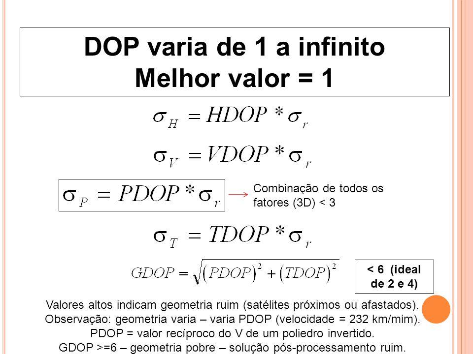 DOP varia de 1 a infinito Melhor valor = 1 Combinação de todos os fatores (3D) < 3 Valores altos indicam geometria ruim (satélites próximos ou afastad