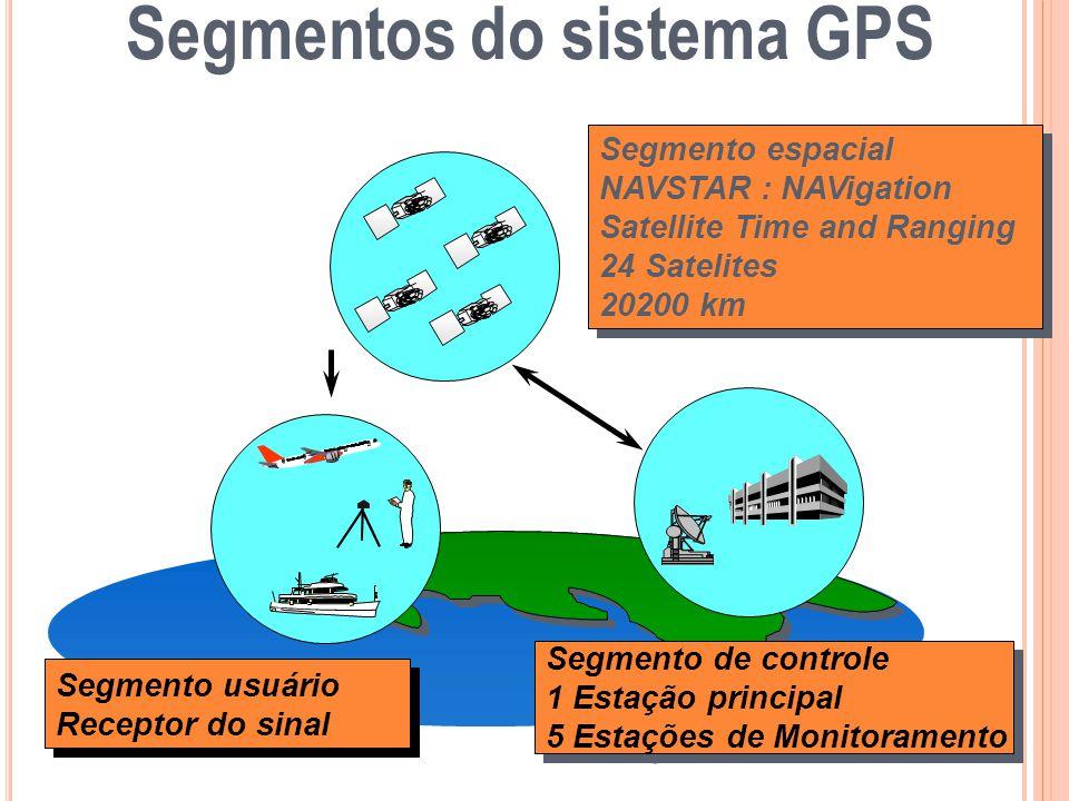 Segmento de controle 1 Estação principal 5 Estações de Monitoramento Segmento de controle 1 Estação principal 5 Estações de Monitoramento Segmento esp