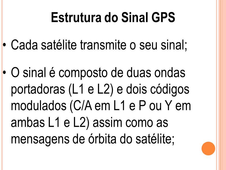 Estrutura do Sinal GPS Cada satélite transmite o seu sinal; O sinal é composto de duas ondas portadoras (L1 e L2) e dois códigos modulados (C/A em L1