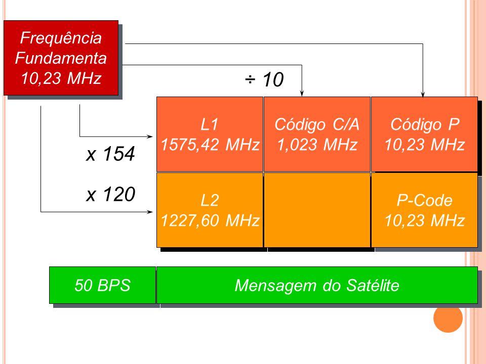 Frequência Fundamenta 10,23 MHz Frequência Fundamenta 10,23 MHz x 154 x 120 L1 1575,42 MHz L2 1227,60 MHz Código C/A 1,023 MHz Código P 10,23 MHz P-Co