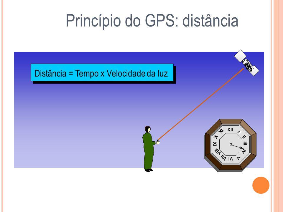 Xll Vl Xl lll l ll lV V Vll Vlll X lX Princípio do GPS: distância Xll Vl Xl lll l ll lV V Vll Vlll X lX Xll Vl Xl lll l ll lV V Vll Vlll X lX Xll Vl X