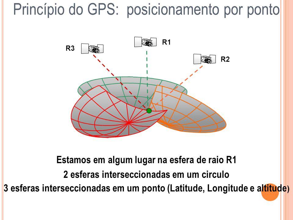 Estamos em algum lugar na esfera de raio R1 R1 Princípio do GPS: posicionamento por ponto R2 2 esferas interseccionadas em um circulo R3 3 esferas int