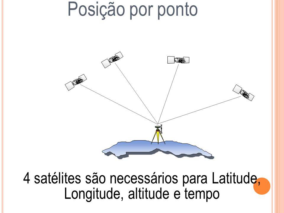 4 satélites são necessários para Latitude, Longitude, altitude e tempo Posição por ponto