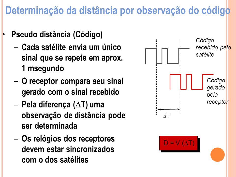 Pseudo distância (Código) – Cada satélite envia um único sinal que se repete em aprox. 1 msegundo – O receptor compara seu sinal gerado com o sinal re
